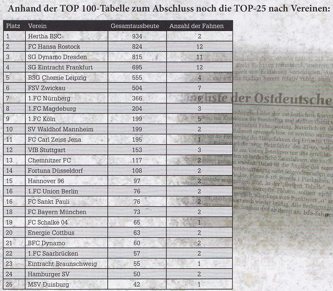 ranking_vereine